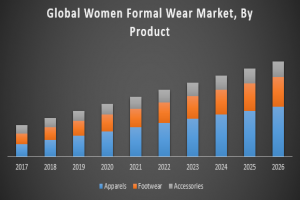Global Women Formal Wear Market