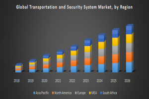Global Transportation and Security System Market