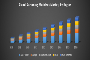 Global Cartoning Machines Market – Industry Analysis and Forecast