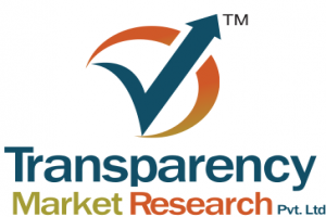 Medical Packaging Films Market Scope, Trends, Share, Research Insights by 2018-2026