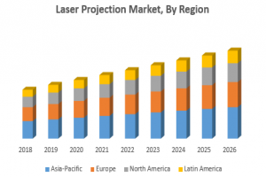 Laser Projection Market
