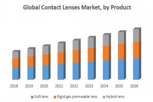 Global Contact Lenses Market – Industry Analysis and Forecast