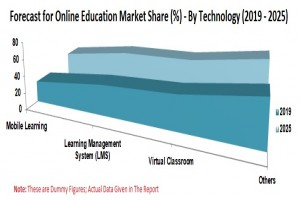Online Education Market – Global Forecast by End User  Learning Mode
