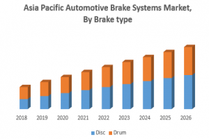 Asia Pacific Automotive Brake Systems Market