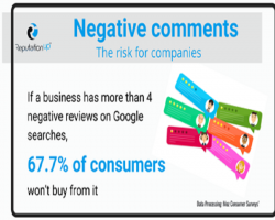 ReputationUP Survey: 67.7% Of Consumers Do Not Buy From Companies Having 4 Negative Online Reviews Or More